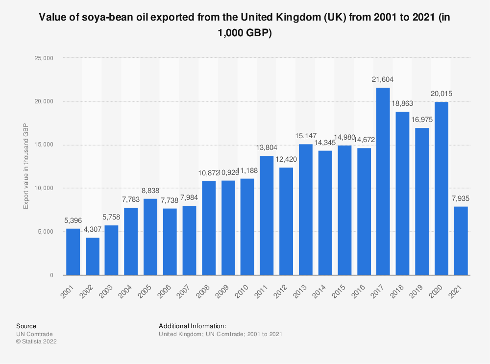 Statistic: Value of soya-bean oil exported from the United Kingdom (UK) from 2001 to 2018 (in 1,000 GBP) | Statista