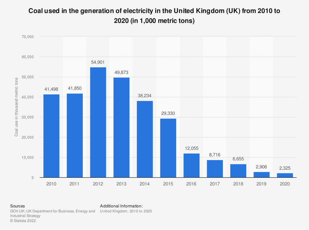Statistic: Coal used in the generation of electricity in the United Kingdom (UK) from 2010 to 2017 (in 1,000 metric tons) | Statista