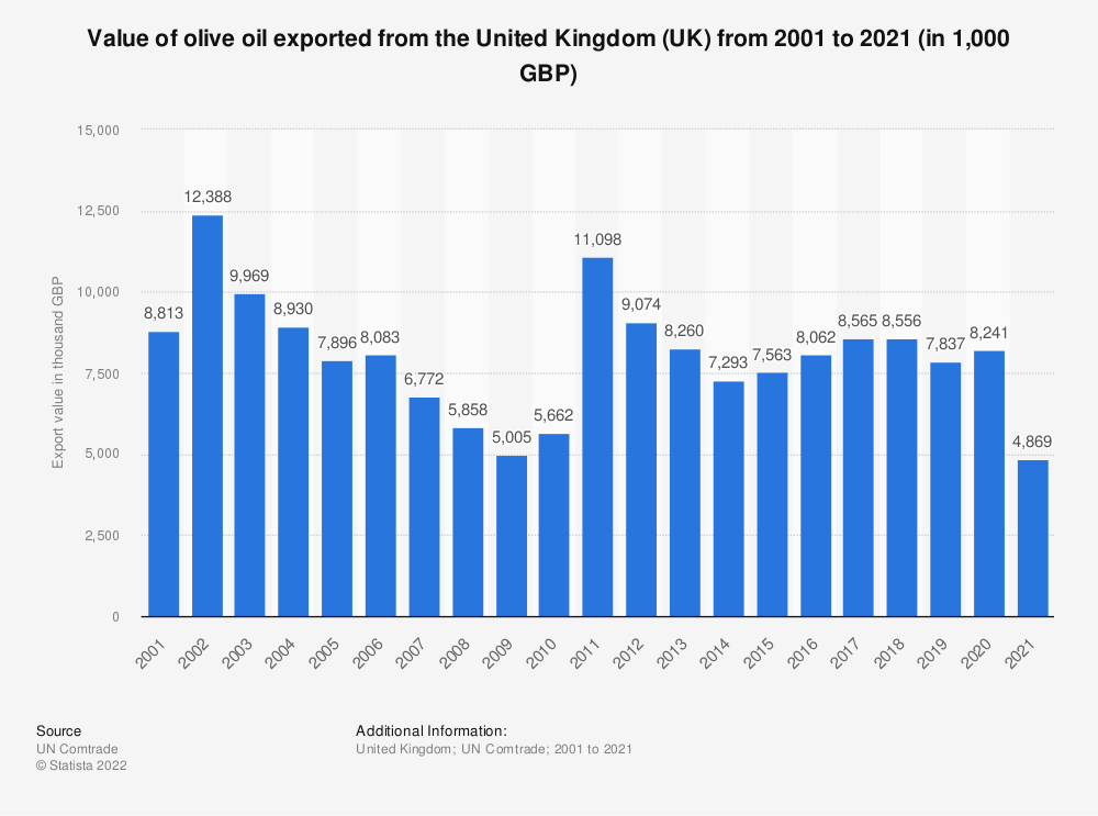Statistic: Value of olive oil exported from the United Kingdom (UK) from 2001 to 2018 (in 1,000 GBP) | Statista