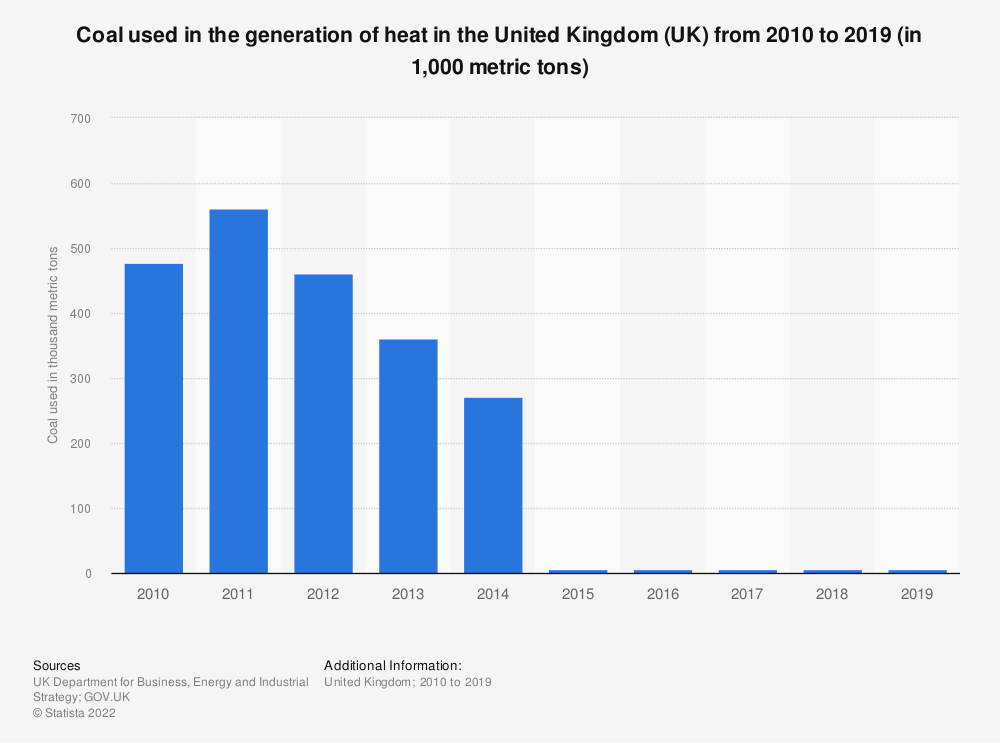 Statistic: Coal used in the generation of heat in the United Kingdom (UK) from 2010 to 2018 (in 1,000 metric tons) | Statista