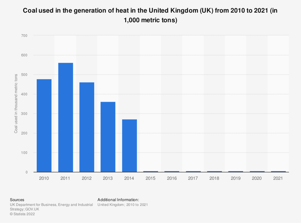 Statistic: Coal used in the generation of heat in the United Kingdom (UK) from 2010 to 2019 (in 1,000 metric tons) | Statista