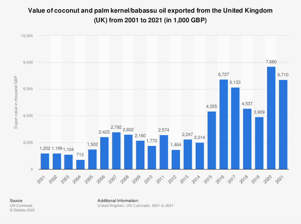 Statistic: Value of coconut and palm kernel/babassu oil exported from the United Kingdom (UK) from 2001 to 2019 (in 1,000 GBP) | Statista