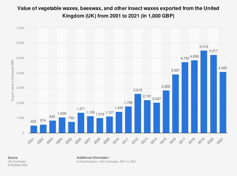 Statistic: Value of vegetable waxes, beeswax, and other insect waxes exported from the United Kingdom (UK) from 2001 to 2018 (in 1,000 GBP) | Statista