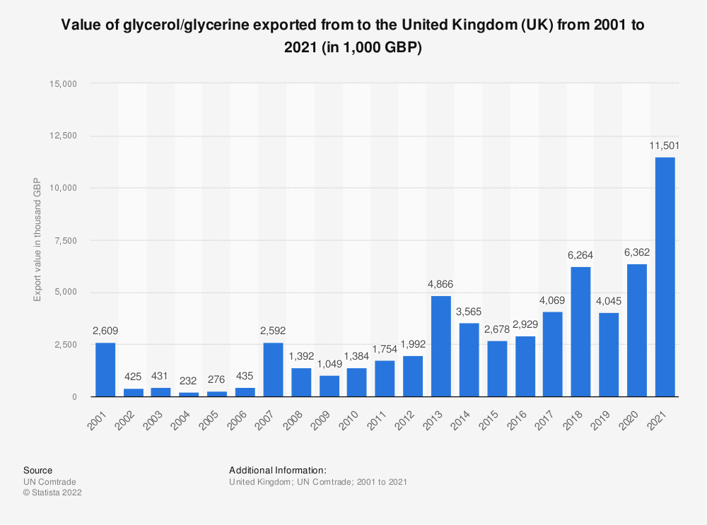 Statistic: Value of glycerol/glycerine exported from to the United Kingdom (UK) from 2001 to 2018 (in 1,000 GBP) | Statista