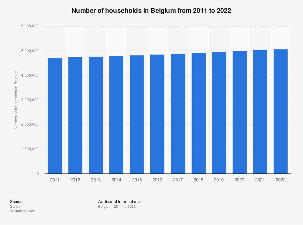 Statistic: Total number of households in Belgium from 2011 to 2019 | Statista