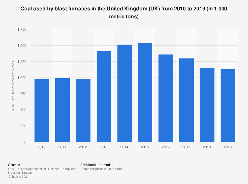 Statistic: Coal used by blast furnaces in the United Kingdom (UK) from 2010 to 2018 (in 1,000 metric tons) | Statista