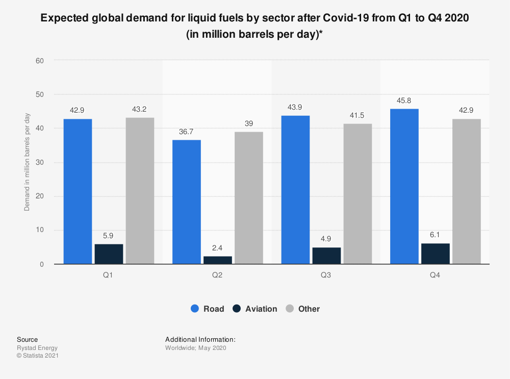 Statistic: Expected global demand for liquid fuels by sector after Covid-19 from Q1 to Q4 2020 (in million barrels per day)* | Statista