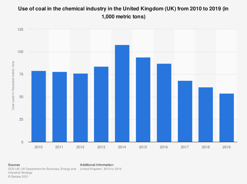 Statistic: Use of coal in the chemical industry in the United Kingdom (UK) from 2010 to 2017 (in 1,000 metric tons) | Statista