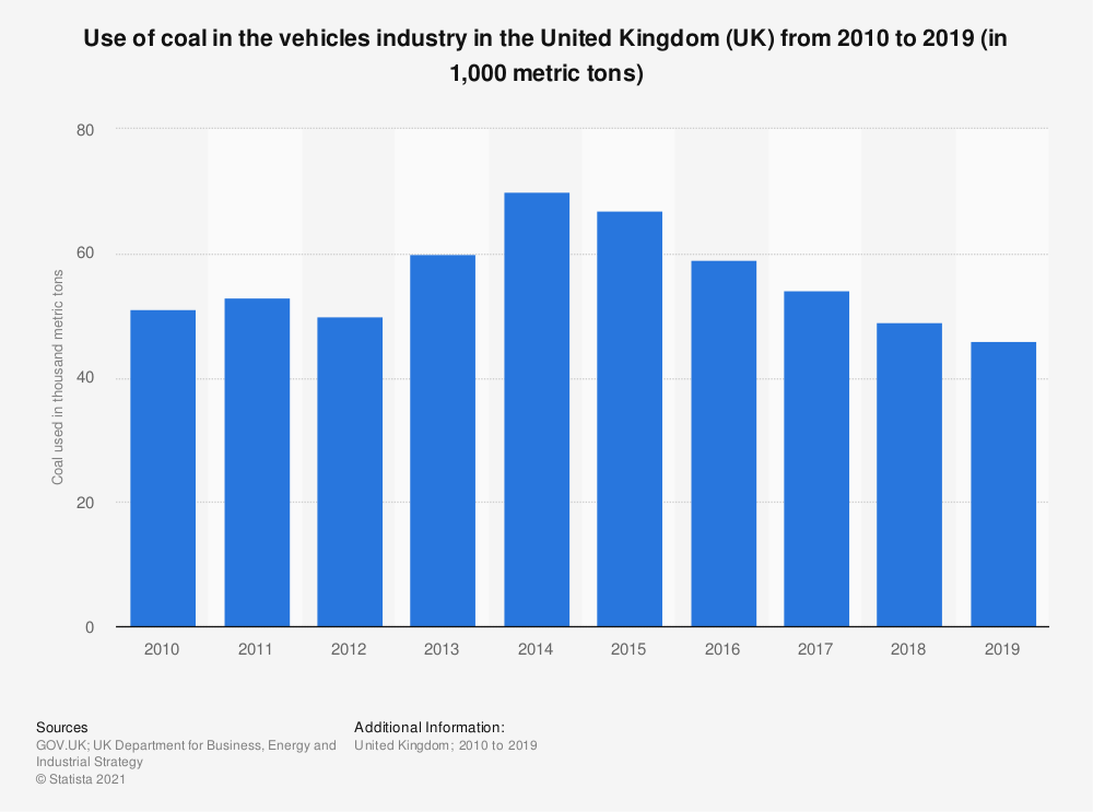 Statistic: Use of coal in the vehicles industry in the United Kingdom (UK) from 2010 to 2018 (in 1,000 metric tons) | Statista