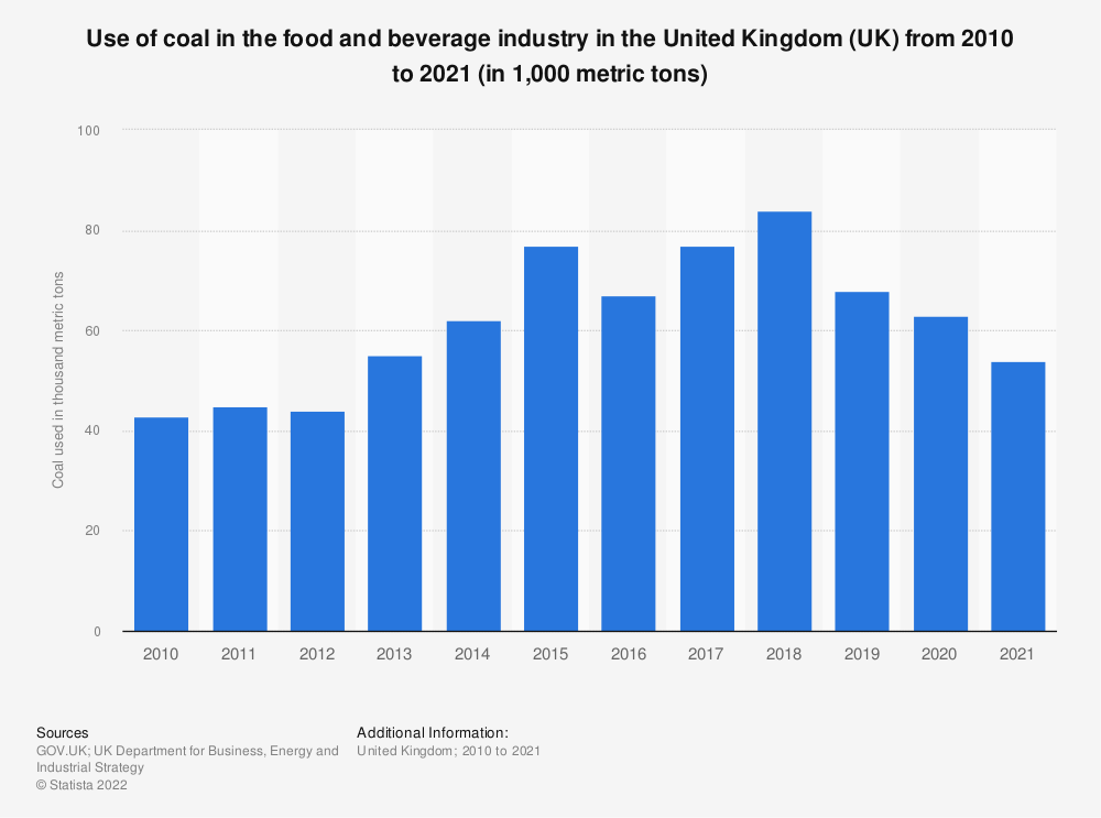 Statistic: Use of coal in the food and beverage industry in the United Kingdom (UK) from 2010 to 2018 (in 1,000 metric tons) | Statista