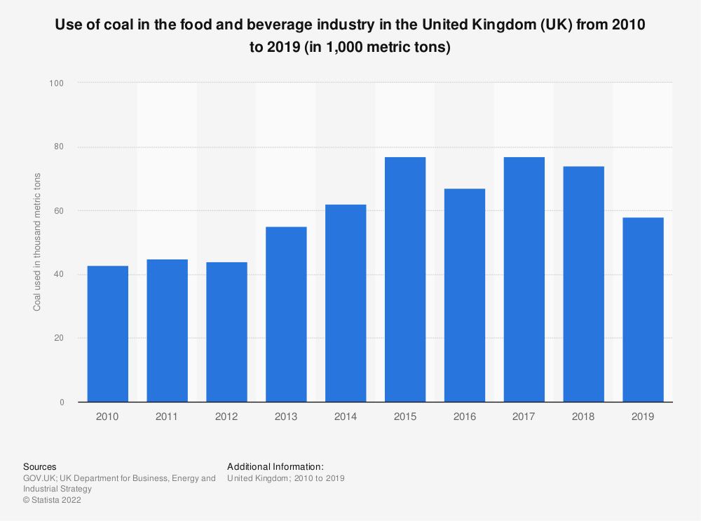 Statistic: Use of coal in the food and beverage industry in the United Kingdom (UK) from 2010 to 2019 (in 1,000 metric tons) | Statista