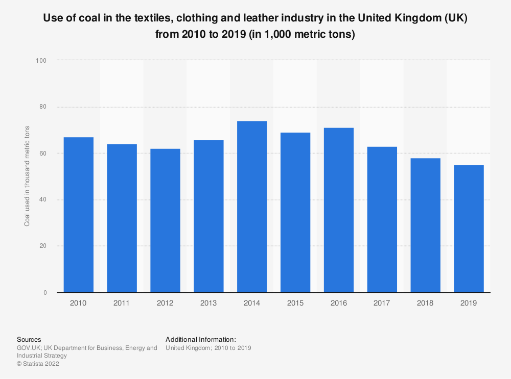 Statistic: Use of coal in the textiles, clothing and leather industry in the United Kingdom (UK) from 2010 to 2018 (in 1,000 metric tons) | Statista