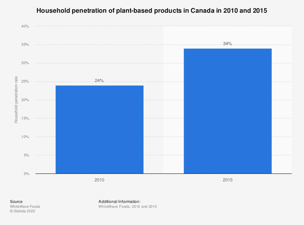 Statistic: Household penetration of plant-based products in Canada in 2010 and 2015 | Statista