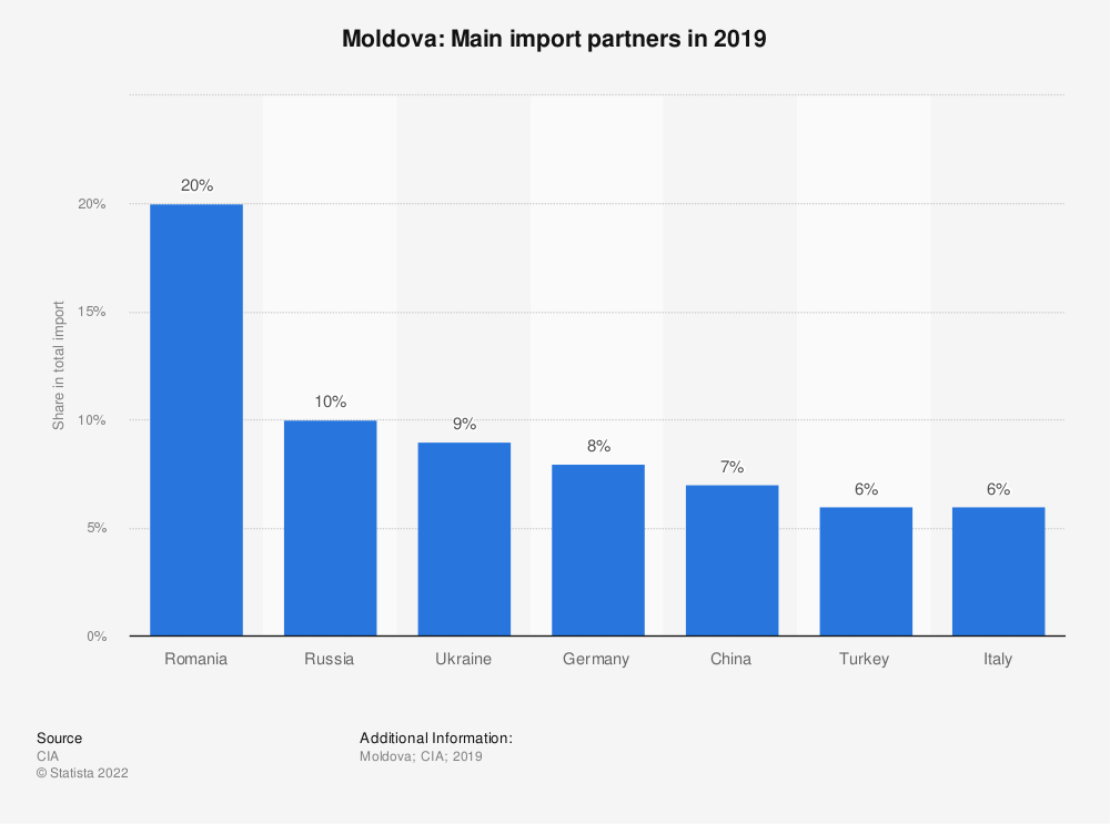 Statistic: Moldova: Main import partners in 2017 | Statista