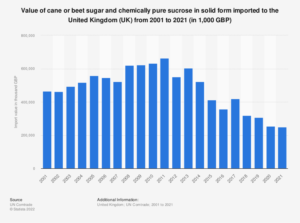 Statistic: Value of cane or beet sugar and chemically pure sucrose in solid form imported to the United Kingdom (UK) from 2001 to 2018 (in 1,000 GBP)   Statista