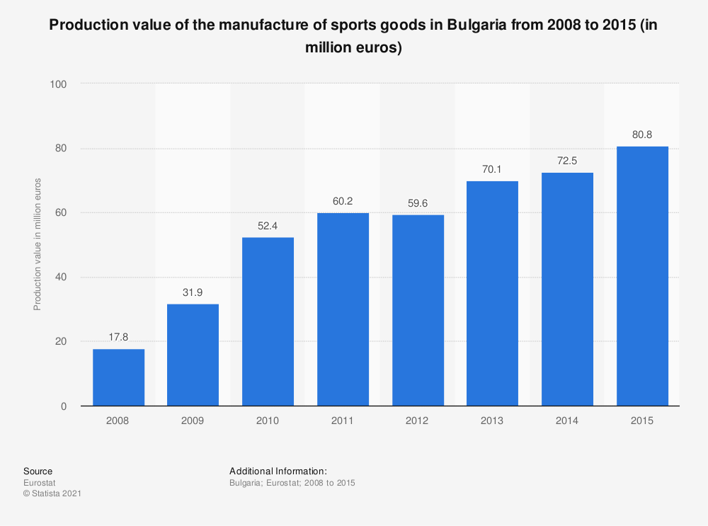 Statistic: Production value of the manufacture of sports goods in Bulgaria from 2008 to 2015 (in million euros) | Statista