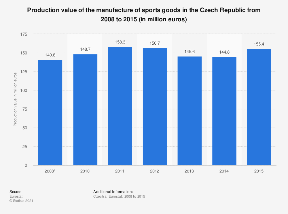Statistic: Production value of the manufacture of sports goods in the Czech Republic from 2008 to 2015 (in million euros) | Statista