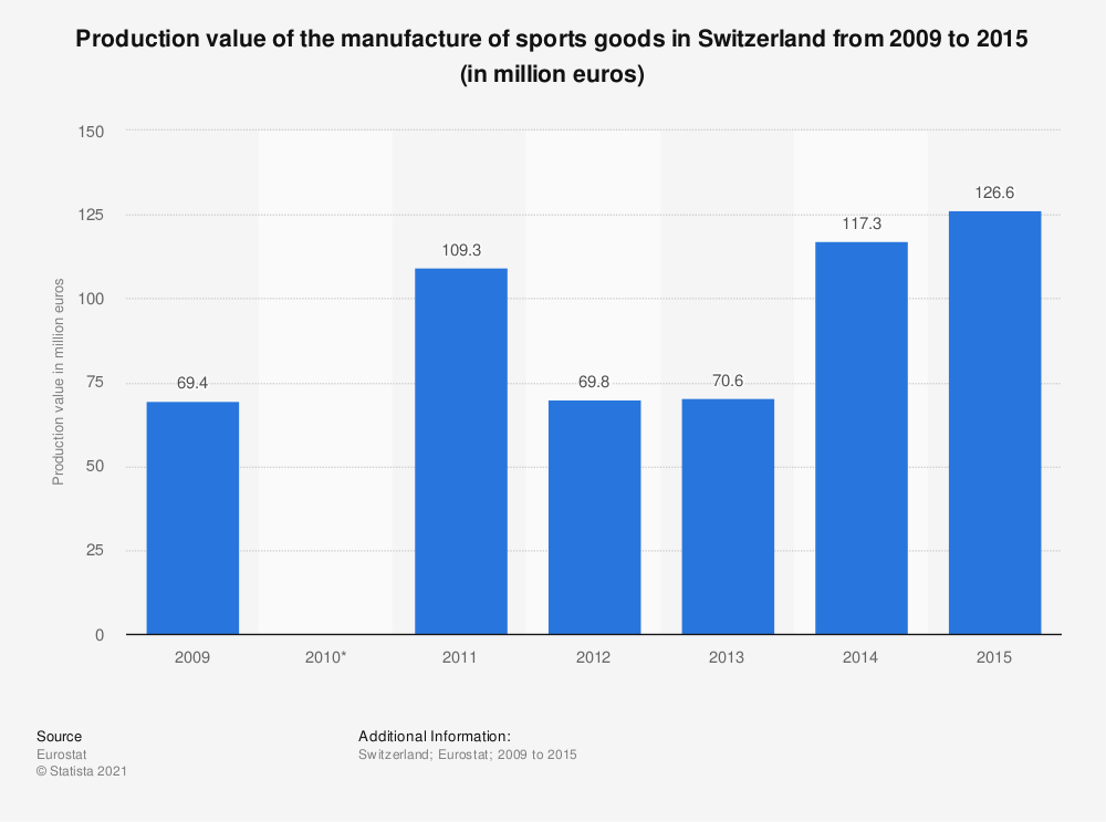 Statistic: Production value of the manufacture of sports goods in Switzerland from 2009 to 2015 (in million euros) | Statista