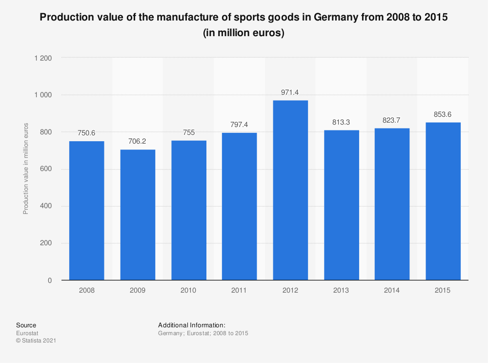 Statistic: Production value of the manufacture of sports goods in Germany from 2008 to 2015 (in million euros) | Statista