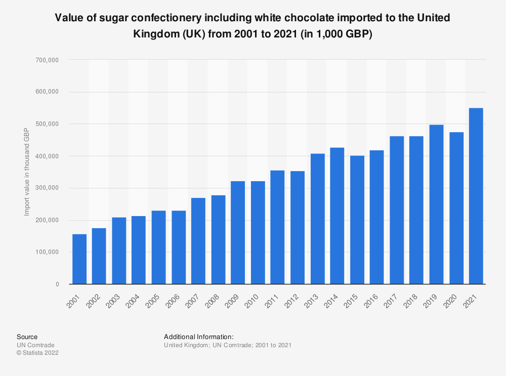 Statistic: Value of sugar confectionery including white chocolate imported to the United Kingdom (UK) from 2001 to 2020 (in 1,000 GBP) | Statista