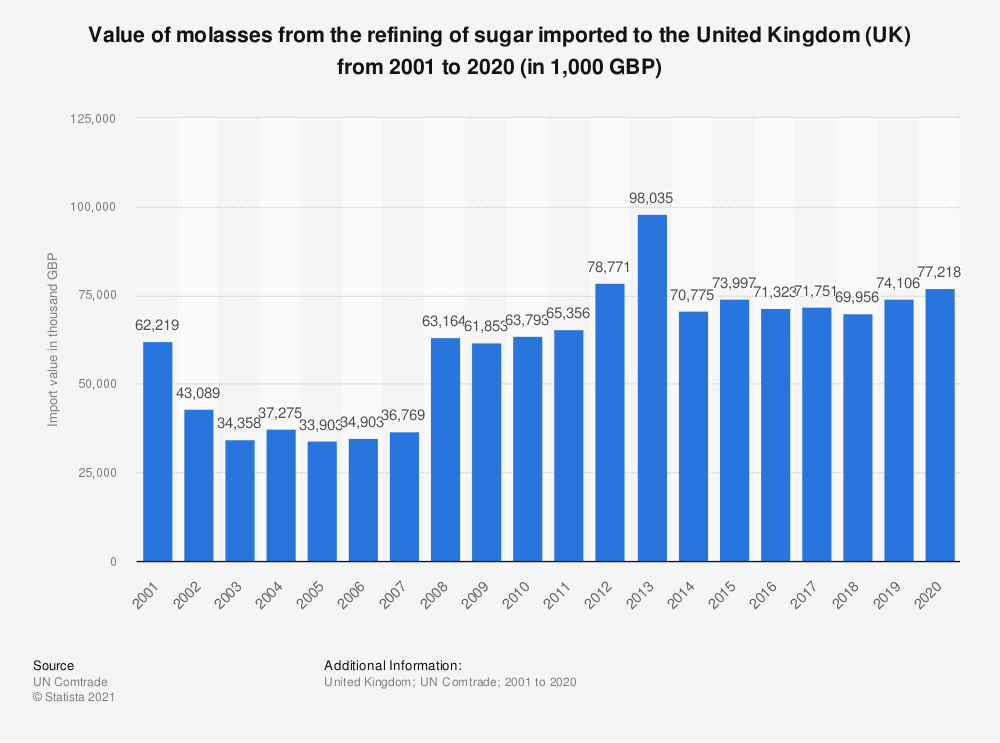 Statistic: Value of molasses from the refining of sugar imported to the United Kingdom (UK) from 2001 to 2018 (in 1,000 GBP) | Statista