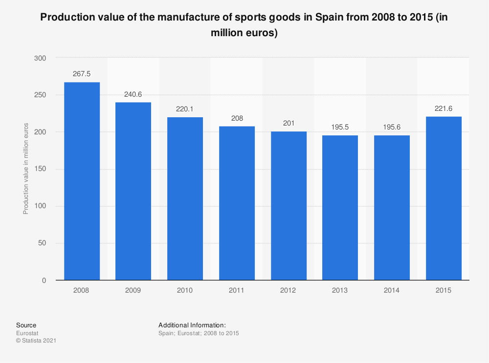 Statistic: Production value of the manufacture of sports goods in Spain from 2008 to 2015 (in million euros) | Statista