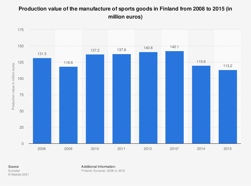 Statistic: Production value of the manufacture of sports goods in Finland from 2008 to 2015 (in million euros) | Statista