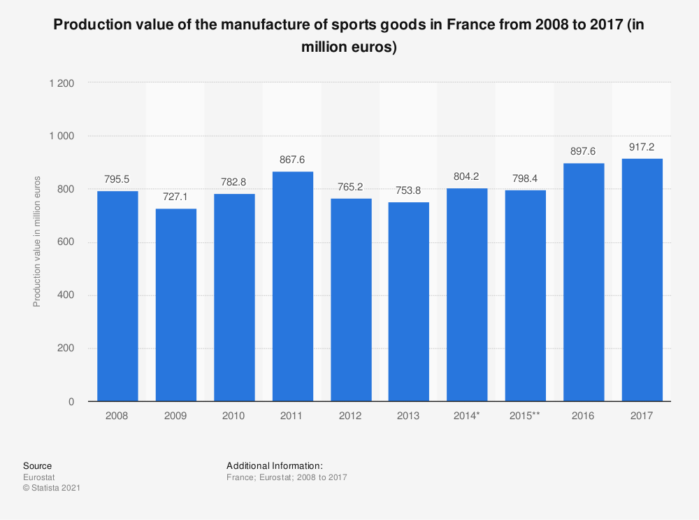 Statistic: Production value of the manufacture of sports goods in France from 2008 to 2017 (in million euros) | Statista
