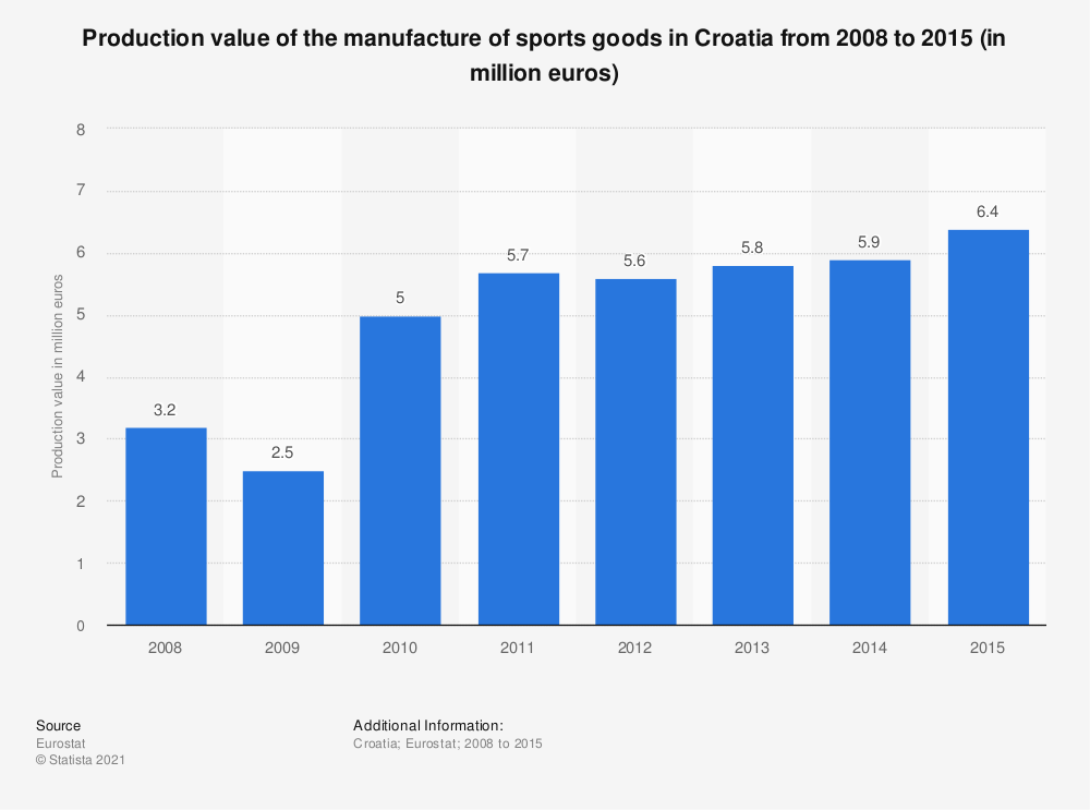 Statistic: Production value of the manufacture of sports goods in Croatia from 2008 to 2015 (in million euros) | Statista