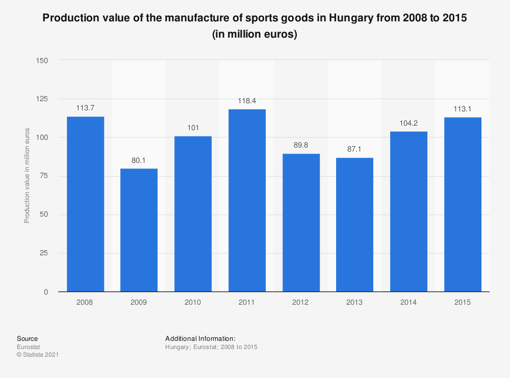 Statistic: Production value of the manufacture of sports goods in Hungary from 2008 to 2015 (in million euros) | Statista