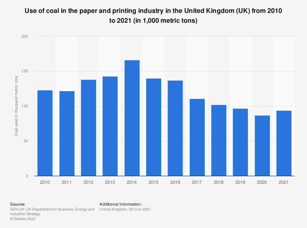 Statistic: Use of coal in the paper and printing industry in the United Kingdom (UK) from 2010 to 2017 (in 1,000 metric tons) | Statista