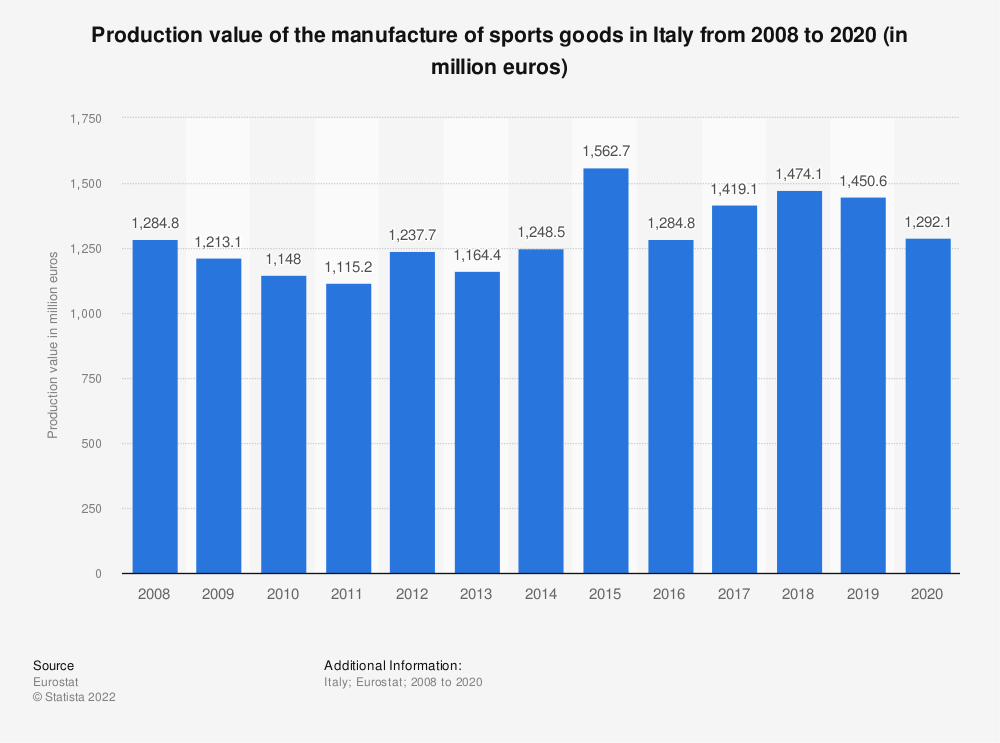 Statistic: Production value of the manufacture of sports goods in Italy from 2008 to 2015 (in million euros) | Statista
