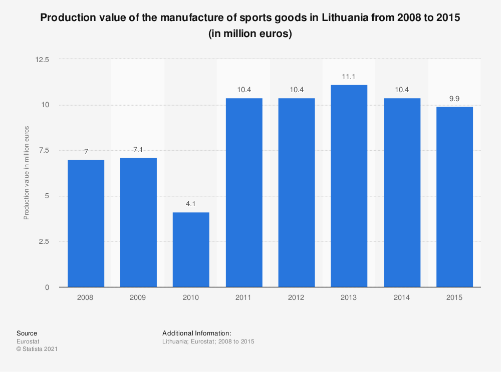 Statistic: Production value of the manufacture of sports goods in Lithuania from 2008 to 2015 (in million euros) | Statista