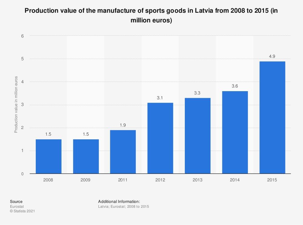 Statistic: Production value of the manufacture of sports goods in Latvia from 2008 to 2015 (in million euros) | Statista