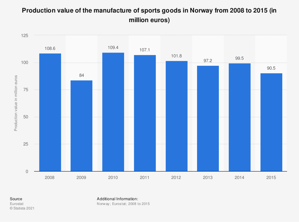 Statistic: Production value of the manufacture of sports goods in Norway from 2008 to 2015 (in million euros)   Statista