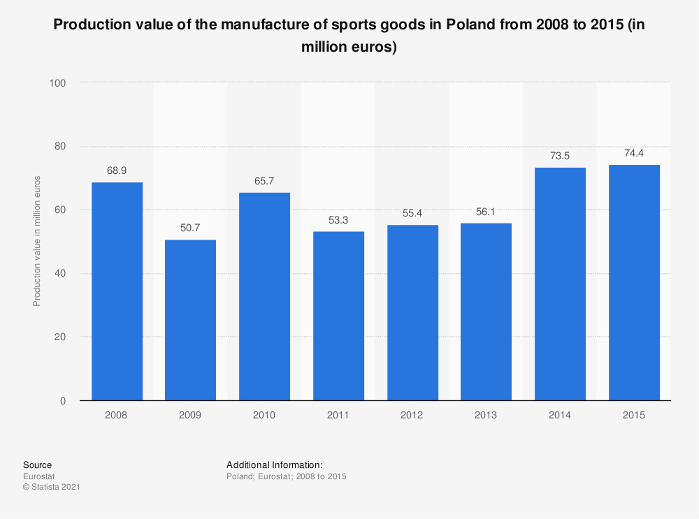 Statistic: Production value of the manufacture of sports goods in Poland from 2008 to 2015 (in million euros) | Statista