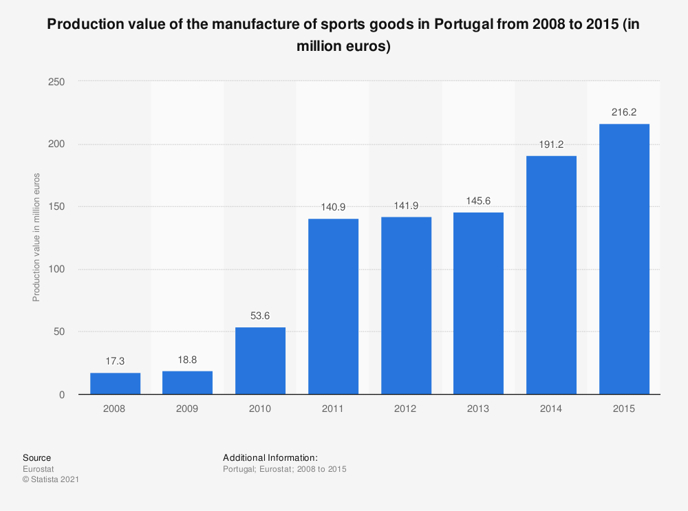 Statistic: Production value of the manufacture of sports goods in Portugal from 2008 to 2015 (in million euros) | Statista