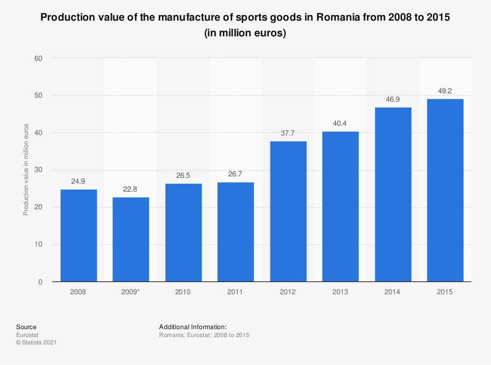 Statistic: Production value of the manufacture of sports goods in Romania from 2008 to 2015 (in million euros) | Statista