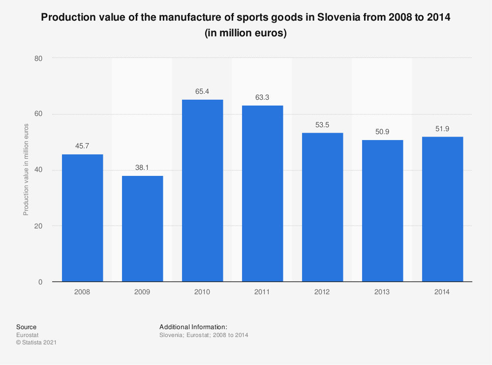Statistic: Production value of the manufacture of sports goods in Slovenia from 2008 to 2014 (in million euros) | Statista