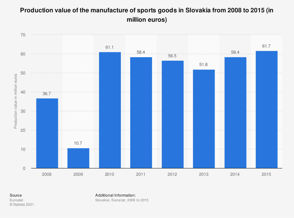 Statistic: Production value of the manufacture of sports goods in Slovakia from 2008 to 2015 (in million euros) | Statista
