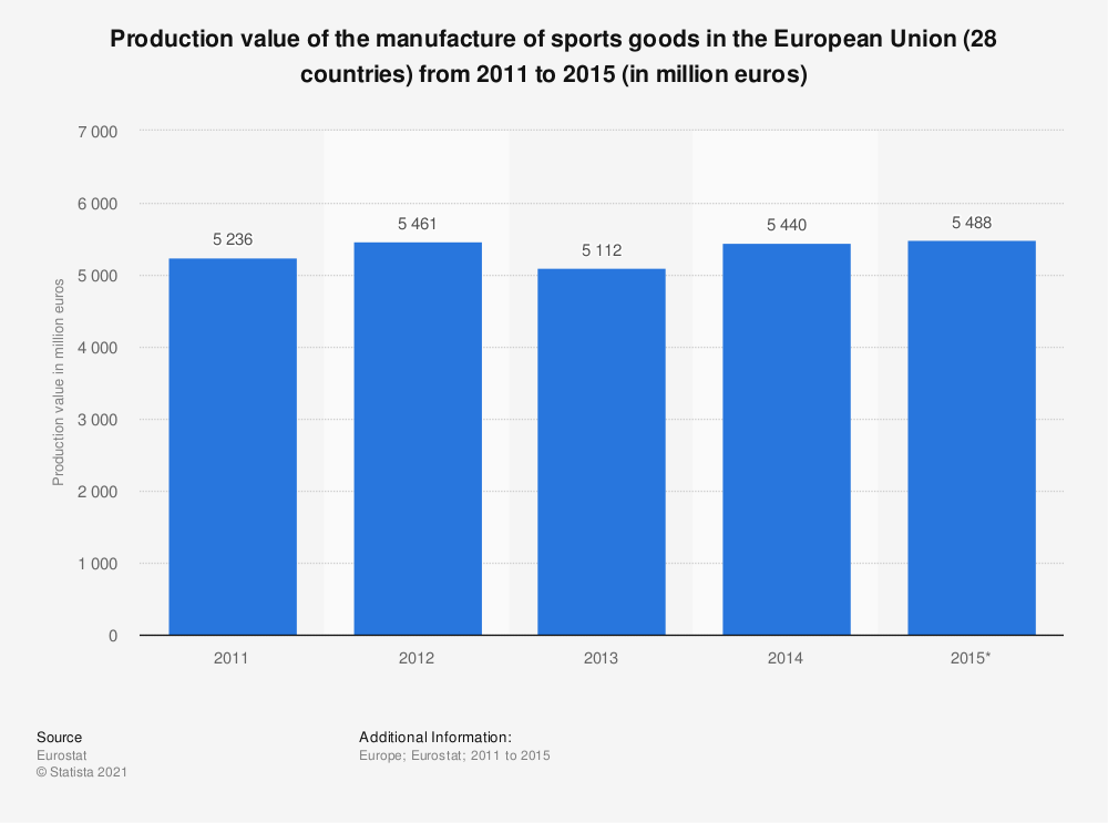 Statistic: Production value of the manufacture of sports goods in the European Union (28 countries) from 2011 to 2015 (in million euros) | Statista