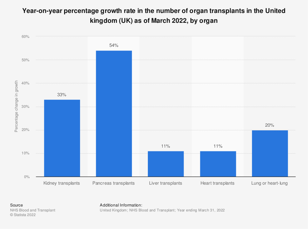 Statistic: Year-on-year percentage growth rate in the number of organ transplants in the United kingdom (UK) as of March 2019, by organ | Statista