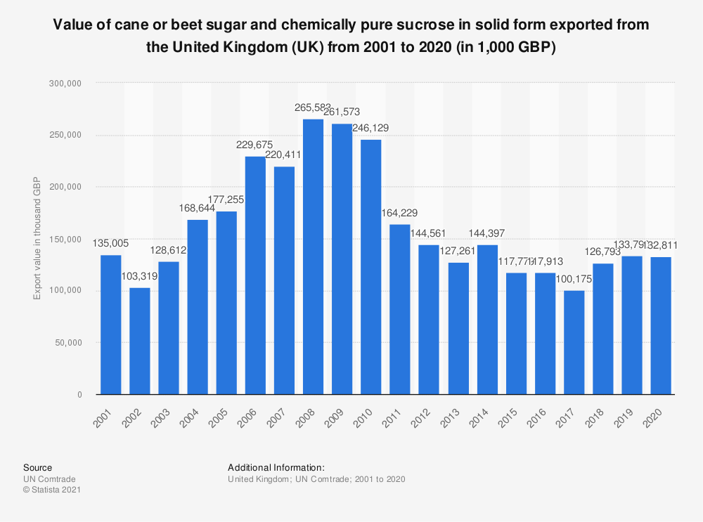 Statistic: Value of cane or beet sugar and chemically pure sucrose in solid form exported from the United Kingdom (UK) from 2001 to 2019 (in 1,000 GBP) | Statista
