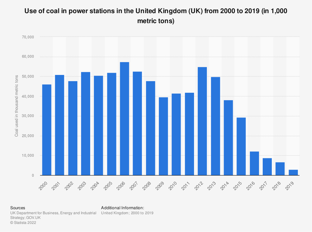 Statistic: Use of coal in power stations in the United Kingdom (UK) from 2000 to 2018 (in 1,000 metric tons) | Statista