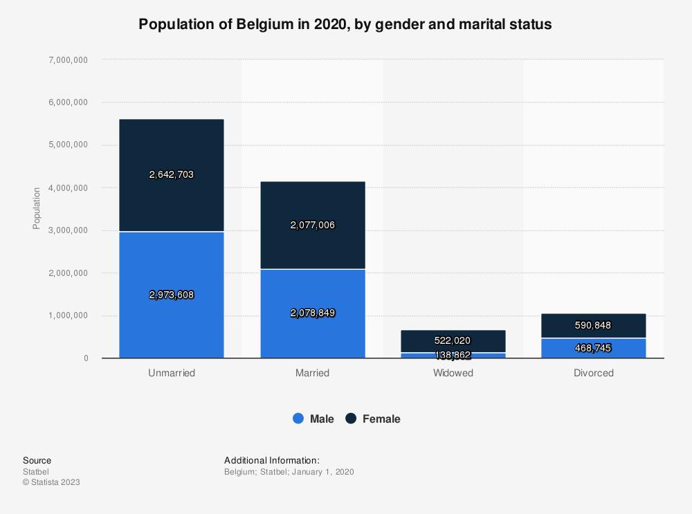 Statistic: Population of Belgium in 2019, by gender and marital status | Statista
