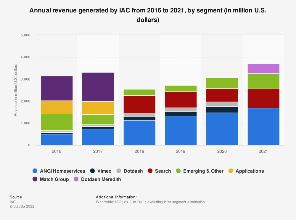 Statistic: Annual revenue generated by IAC from 2016 to 2020, by segment (in million U.S. dollars) | Statista