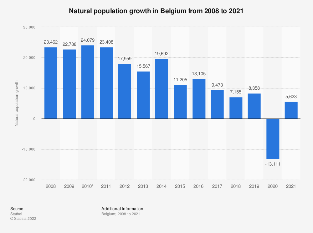 Statistic: Natural population growth in Belgium from 2008 to 2018* | Statista