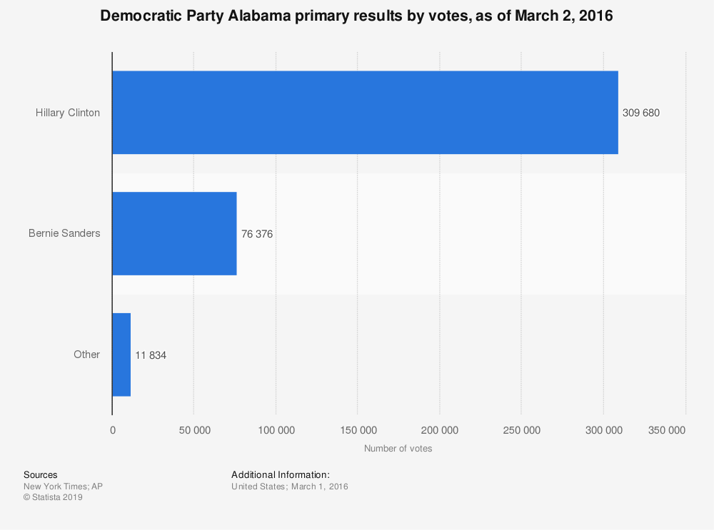 Statistic: Democratic Party Alabama primary results by votes, as of March 2, 2016   Statista