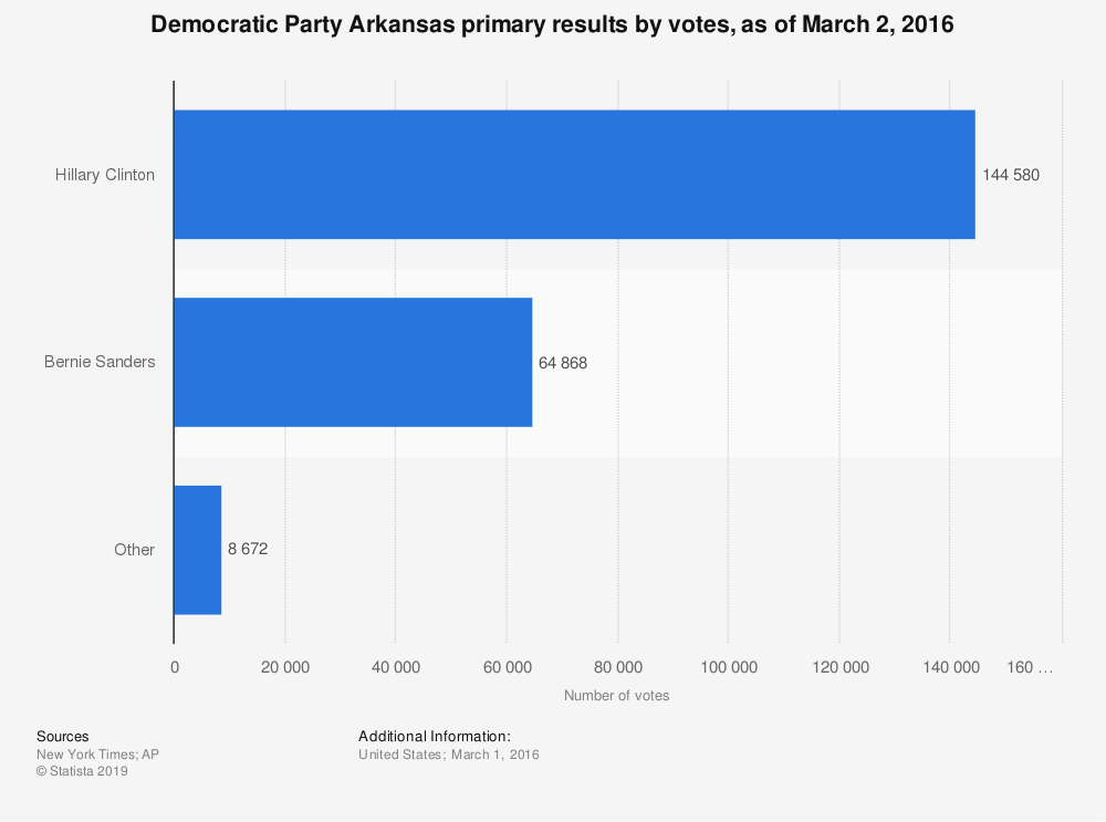 Statistic: Democratic Party Arkansas primary results by votes, as of March 2, 2016 | Statista