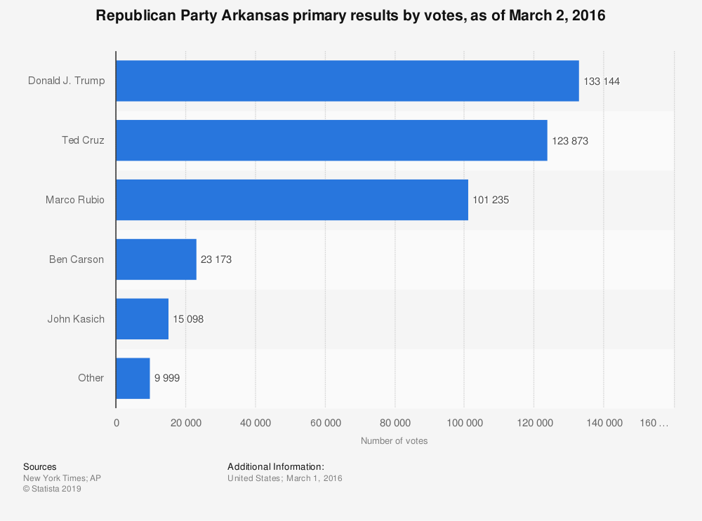 Statistic: Republican Party Arkansas primary results by votes, as of March 2, 2016   Statista
